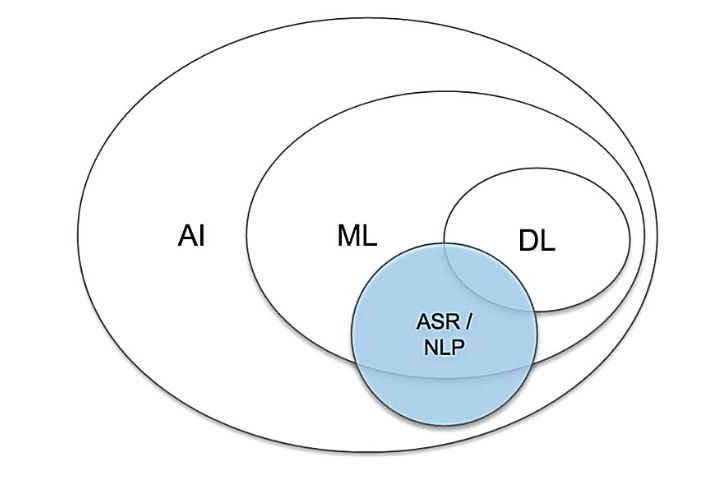 AI, Machine Learning, Deep Learning & Natural Language Processing
